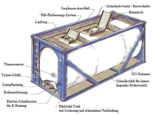 Tankcontainer Gebraucht Gebrauchte Tankcontainer